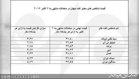 ایران، رکورددار بالاترین افزایش قیمت نفت سبک و سنگین