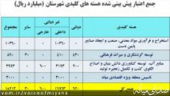 خلاصه وضعیت اقتصادي ، اجتماعی و فرهنگی شهرستان میانه در سند تدبیر و توسعه  +  نظرسنجی