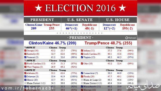 ترامپ در چند قدمی کاخ سفید/واکنش بازارهای جهانی به نتایج انتخابات ریاست جمهوری آمریکا