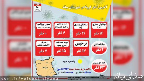 جدیدترین آمار کرونا و واکسیناسیون در شهرستان میانه( ۱۸ مهر)